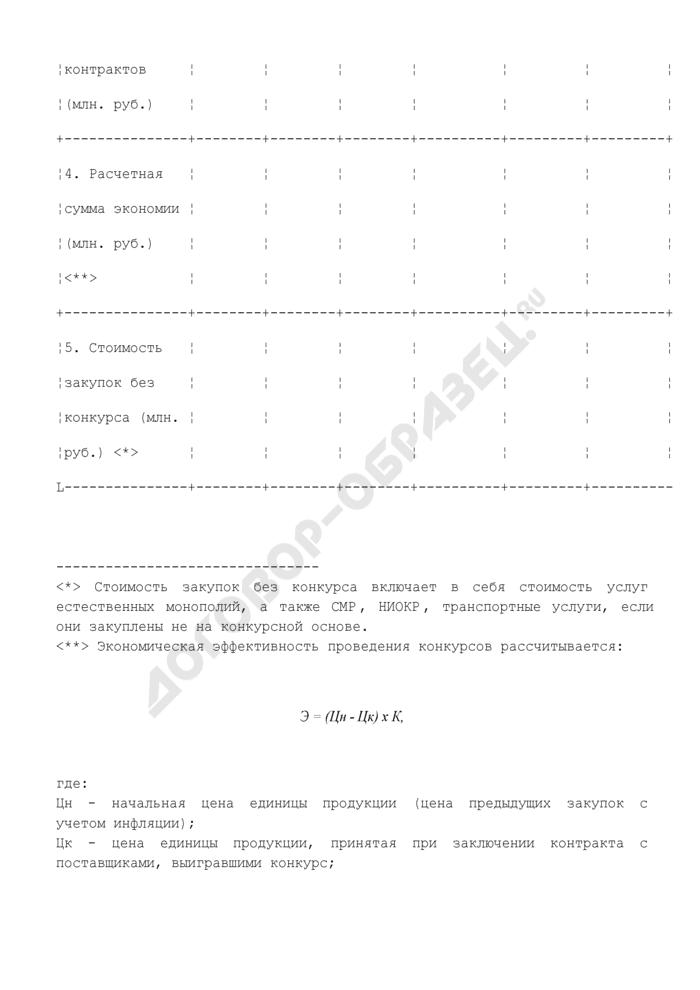 Справка о проведении конкурсов на закупку товаров, работ и услуг для муниципальных нужд Волоколамского района Московской области. Страница 2