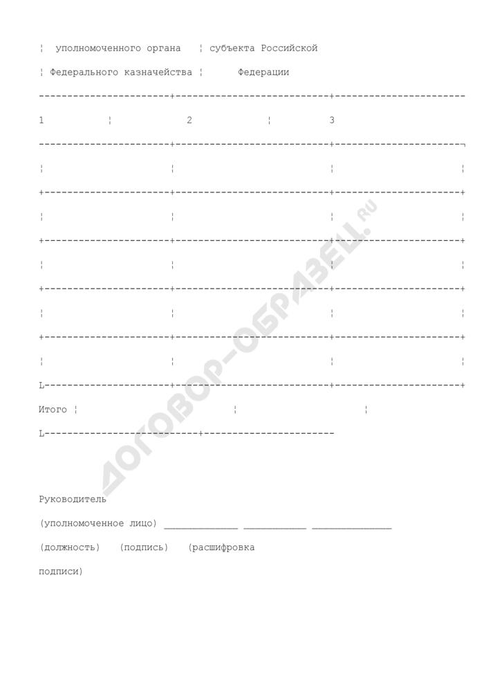 Справка о суммах отчислений от акцизов на нефтепродукты и акцизов на алкогольную продукцию в бюджеты субъектов Российской Федерации. Страница 2