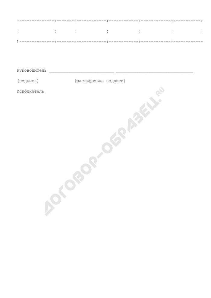 Справка об изменении распределения источников финансирования дефицита бюджета Московской области. Страница 2