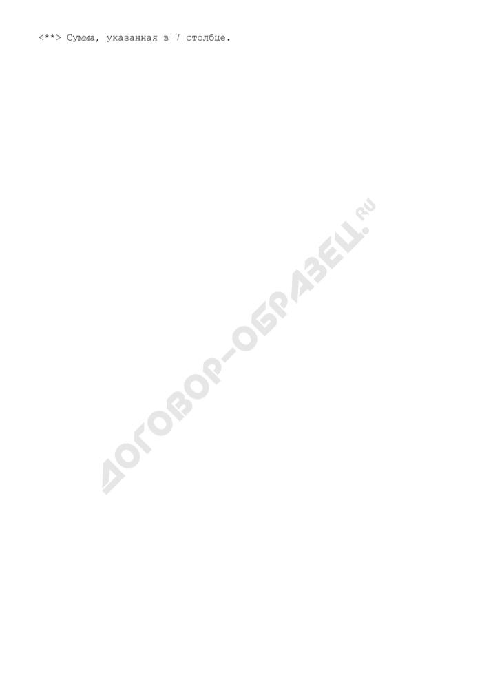 """Сводная справка-расчет на предоставление субсидии бюджету субъекта Российской Федерации из федерального бюджета на возмещение затрат на уплату процентов по кредитам, полученным в российских кредитных организациях на обеспечение земельных участков под жилищное строительство коммунальной инфраструктурой в рамках реализации подпрограммы """"Обеспечение земельных участков коммунальной инфраструктурой в целях жилищного строительства"""" федеральной целевой программы """"Жилище"""" на 2002 - 2010 годы. Страница 3"""