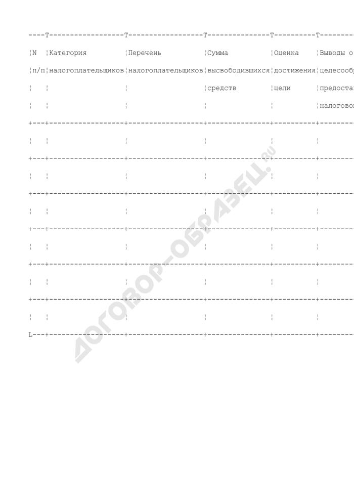 Аналитическая справка об эффективности действия льгот по уплате местных налогов, сборов и иных платежей, поступающих в местный бюджет Коломенского муниципального района. Страница 1
