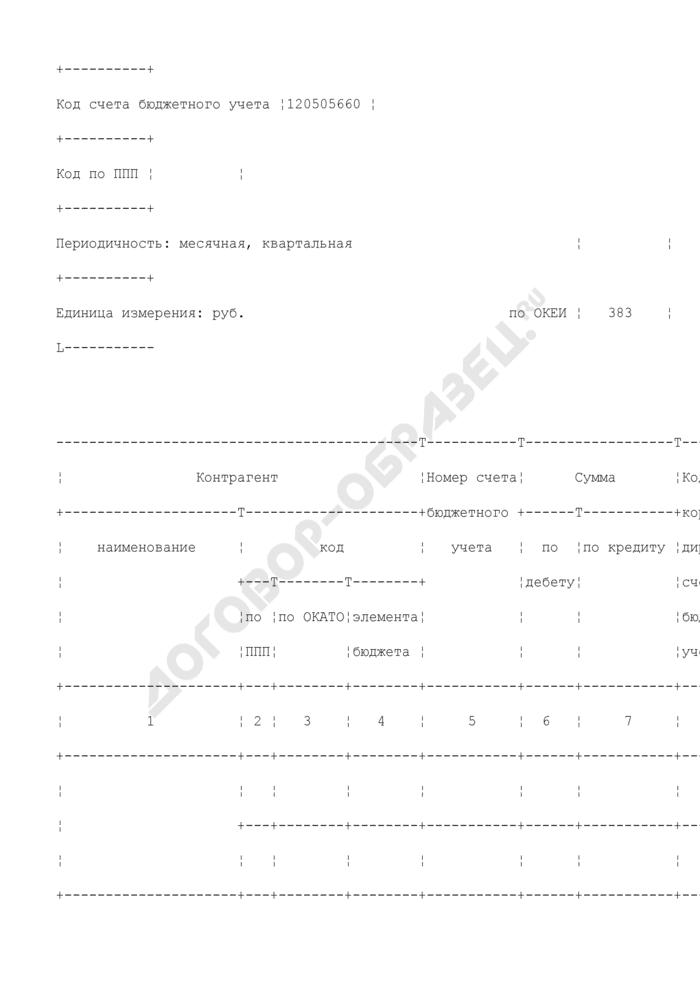 Справка по консолидируемым расчетам. Код счета бюджетного учета 120505660. Страница 2