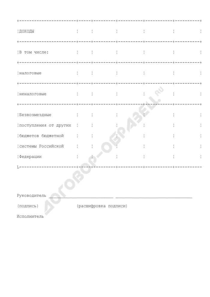 Справка (уточненная) об изменении прогноза кассовых поступлений в бюджет Московской области. Страница 2