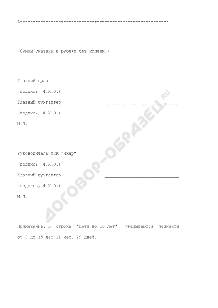 Справка N 2 к счетам-фактурам неидентифицированных пациентов, получивших медицинскую помощь по Московской городской программе обязательного медицинского страхования. Страница 2