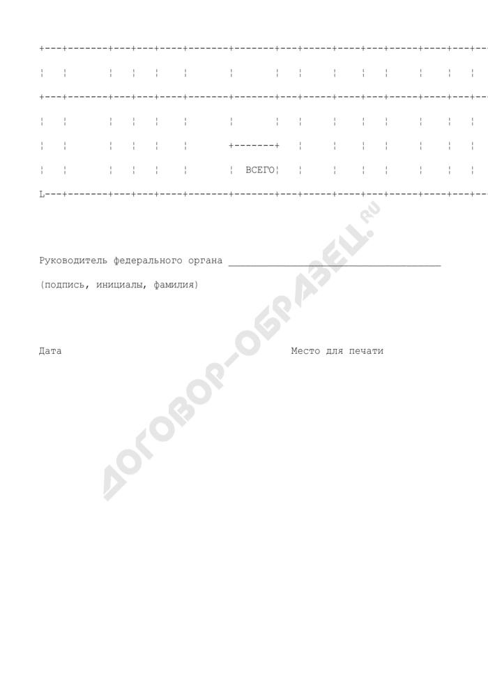 Справка федеральному государственному служащему о должностях, периоды службы (работы) в которых включаются в стаж государственной службы для назначения пенсии за выслугу лет, замещавшего должность федеральной службы. Страница 2