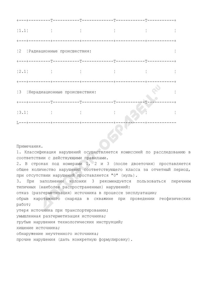 Сведения о нарушениях на радиационно опасном объекте. Форма N Ф2.6.1-ОСРБ. Страница 2