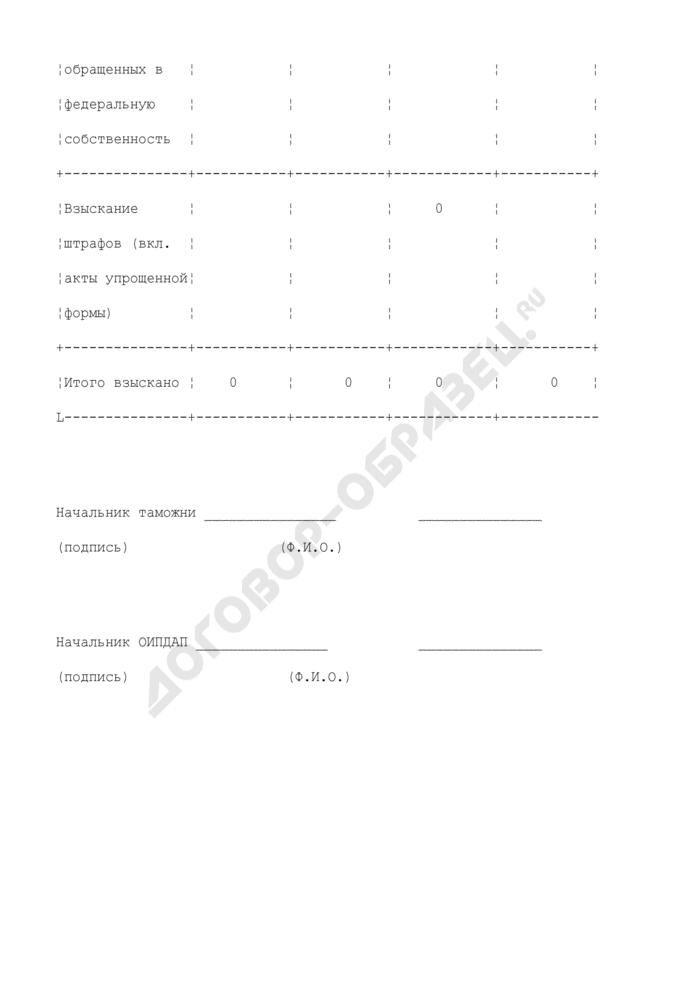 Сведения о перечислении на счета Федерального казначейства денежных средств от реализации товаров и транспортных средств, обращенных в федеральную собственность, взыскания штрафов (включая акты упрощенной формы), стоимости товаров и транспортных средств за истекший и предыдущий месяц. Страница 2