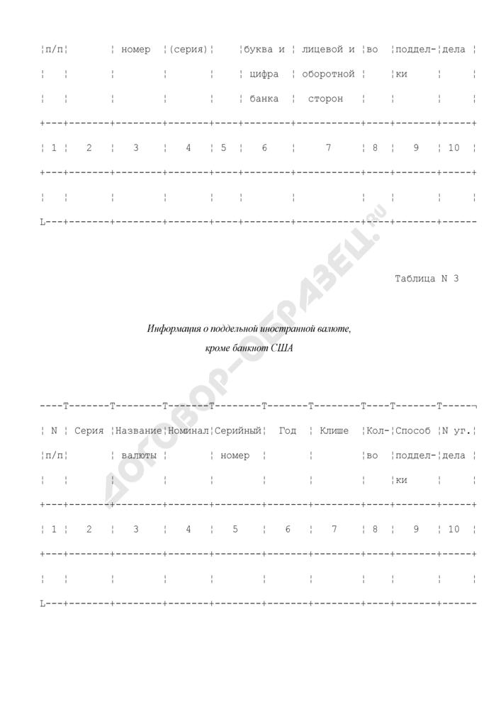 Сведения о поддельных денежных билетах, бланках ценных бумаг и бланках документов. Страница 2