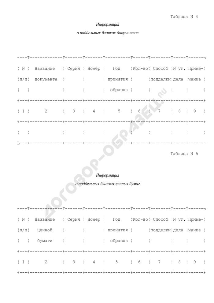 Сведения о поддельных денежных билетах, бланках ценных бумаг и бланках документов. Страница 3