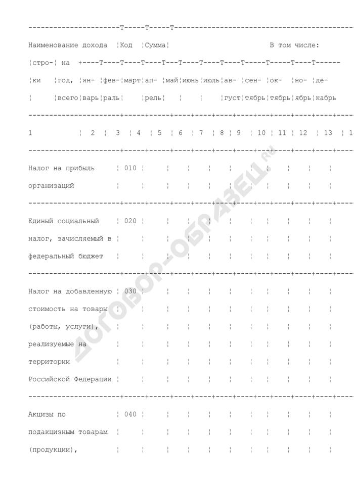 Сведения о помесячном распределении поступлений доходов, администрируемых Федеральной налоговой службой, в федеральный бюджет на текущий финансовый год. Страница 2