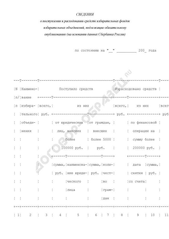 Сведения о поступлении и расходовании средств избирательных фондов избирательных объединений, подлежащие обязательному опубликованию (на основании данных Сбербанка России) (пример). Страница 1