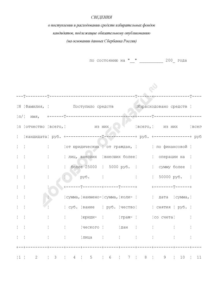 Сведения о поступлении и расходовании средств избирательных фондов кандидатов, подлежащие обязательному опубликованию (на основании данных Сбербанка России) (пример). Страница 1