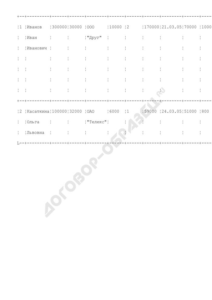 Сведения о поступлении и расходовании средств избирательных фондов кандидатов, подлежащие обязательному опубликованию (на основании данных Сбербанка России) (пример). Страница 2