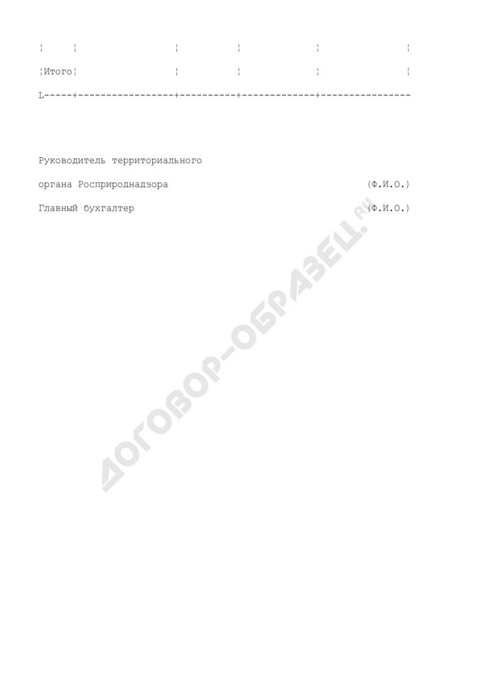 Сведения о поступлениях в бюджеты Российской Федерации по государственной пошлине за выдачу лицензий (разрешений) по территориальному органу Росприроднадзора за квартал. Страница 2