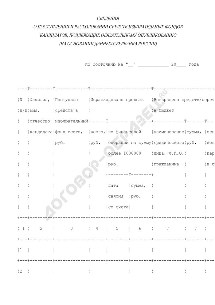 Сведения о поступлении и расходовании средств избирательных фондов кандидатов, подлежащие обязательному опубликованию (на основании данных Сбербанка России). Страница 1
