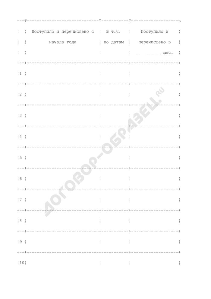 Сведения о поступлении и перечислении денежных средств, находящихся во временном распоряжении подразделения судебных приставов в фонд развития исполнительного производства. Страница 1