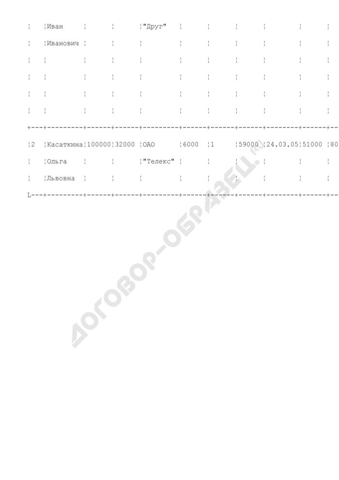 Сведения о поступлении и расходовании средств избирательных фондов кандидатов, подлежащие обязательному опубликованию (на основании данных Сбербанка России). Страница 2