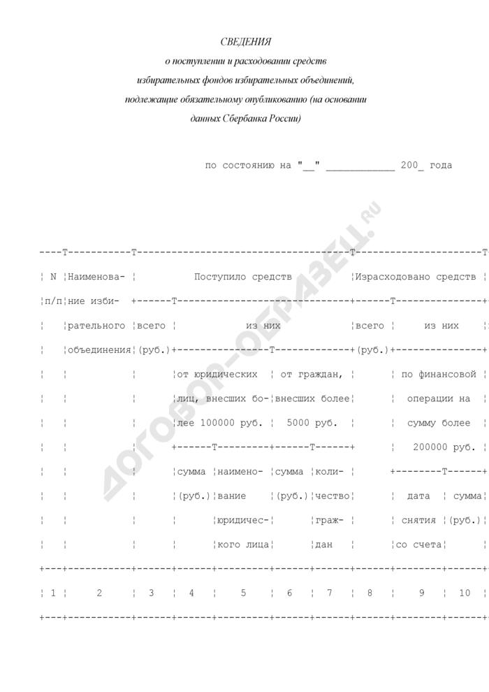 Сведения о поступлении и расходовании средств избирательных фондов избирательных объединений, подлежащие обязательному опубликованию (на основании данных Сбербанка России). Страница 1