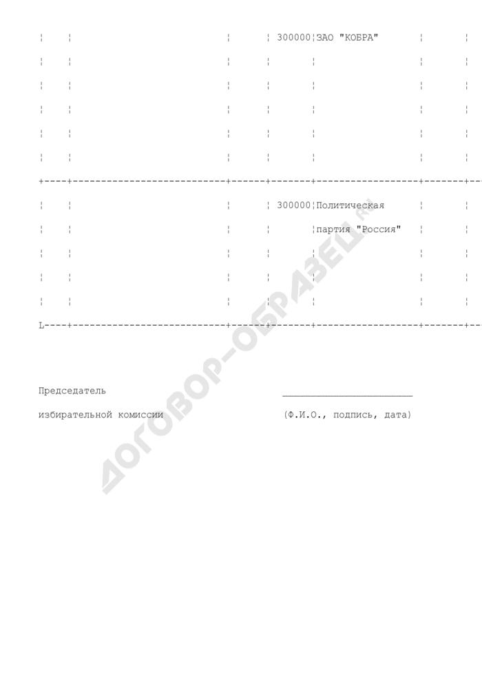 Сведения о поступлении и расходовании средств избирательных фондов кандидатов, политических партий, подлежащие обязательному опубликованию (на основании данных Сбербанка России). Страница 3