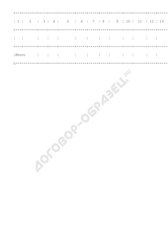 Сведения о поступлении средств на специальные избирательные счета политических партий и расходовании этих средств. Страница 2