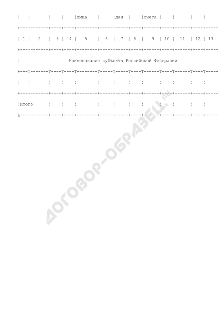 Сведения о поступлении средств на специальные избирательные счета региональных отделений политических партий и расходовании этих средств. Страница 2