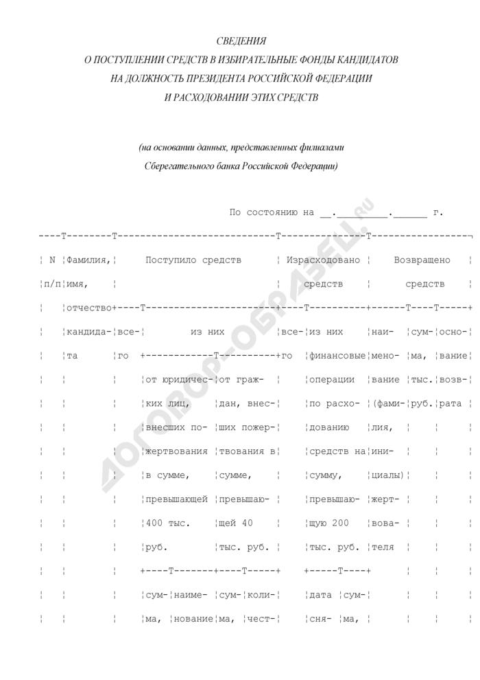Сведения о поступлении средств в избирательные фонды кандидатов на должность Президента Российской Федерации и расходовании этих средств (на основании данных, представленных филиалами Сберегательного банка Российской Федерации). Страница 1