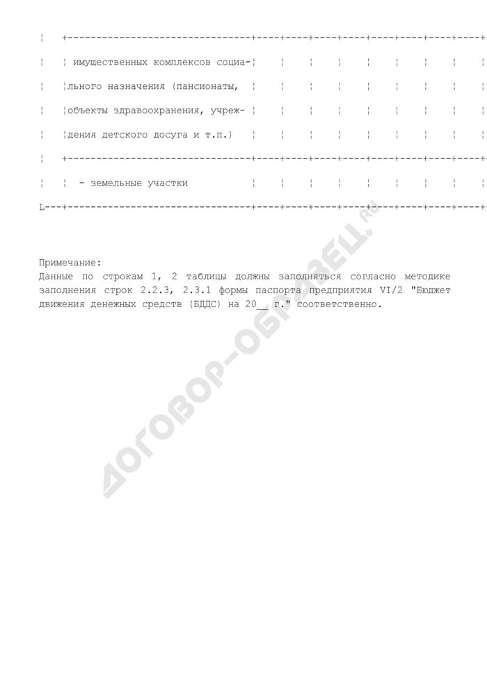 Сведения о поступлении денежных средств от использования объектов недвижимости предприятия, находящегося в сфере ведения и координации Роспрома. Форма N VII/11. Страница 3
