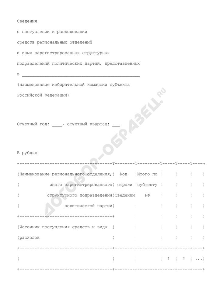 Сведения о поступлении и расходовании средств региональных отделений и иных зарегистрированных структурных подразделений политических партий, представленных в избирательной комиссии субъекта Российской Федерации. Страница 1