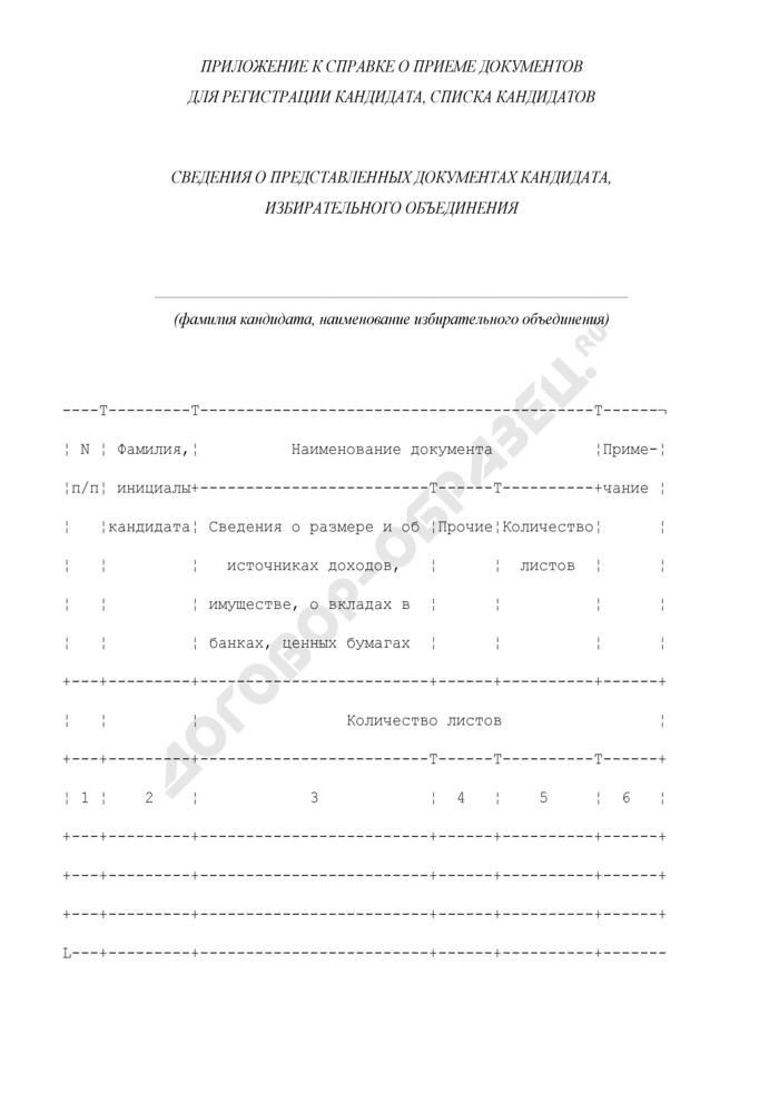 Сведения о представленных документах кандидата, избирательного объединения. Страница 1