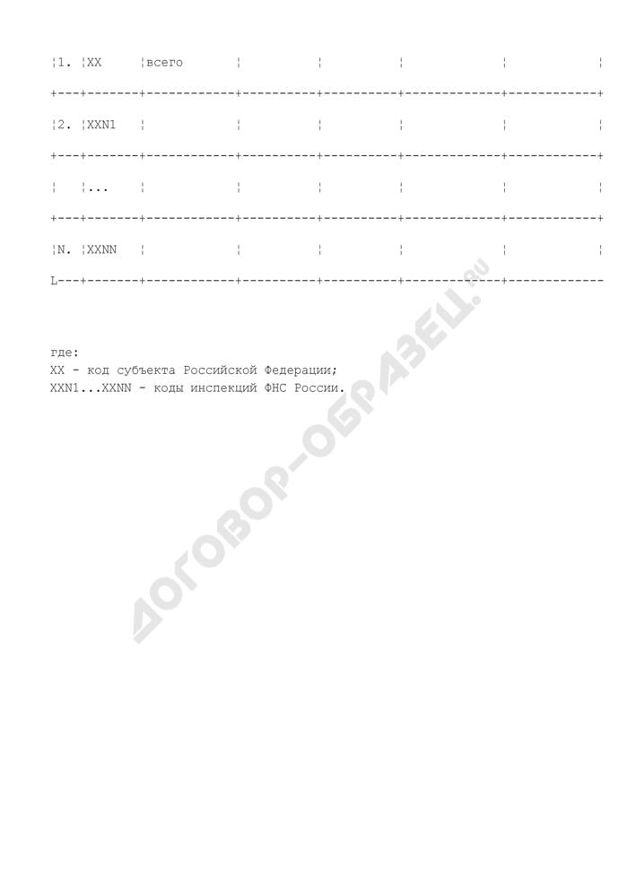 Сведения о проведении работы по контролю полноты заполнения показателей территориальных баз данных информационных ресурсов ЕГРЮЛ, ЕГРИП (по состоянию на 1 ноября 2008 года). Страница 3