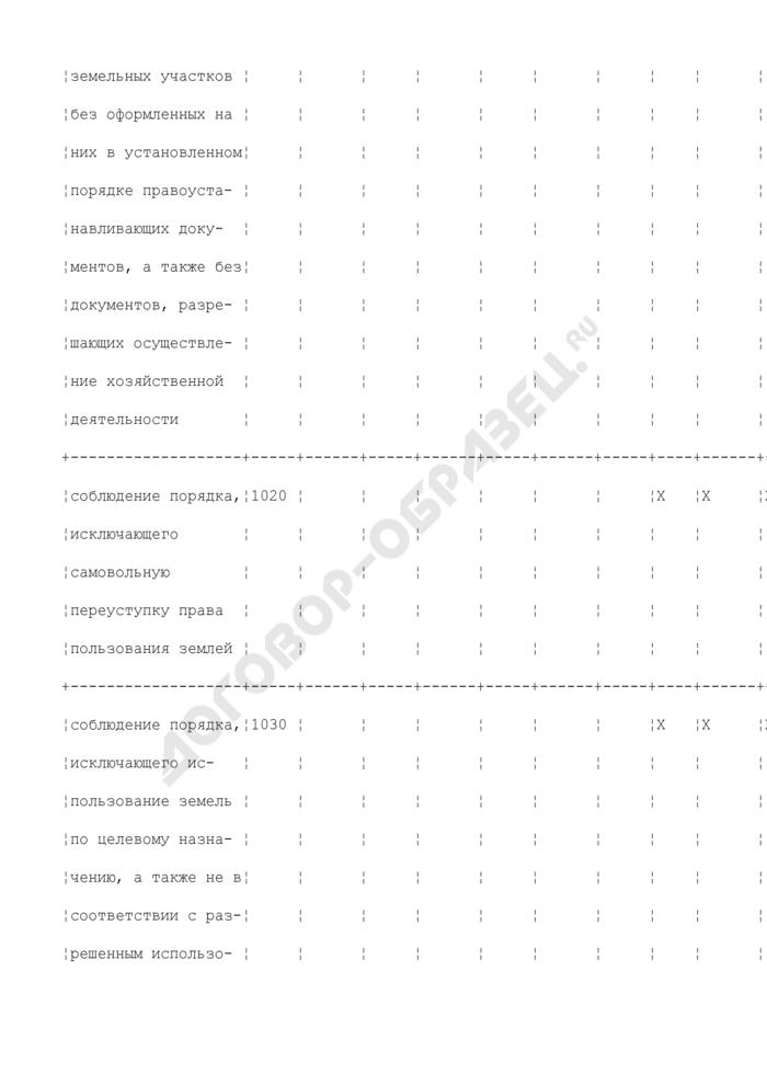 Сведения о проведении производственного земельного контроля в субъекте РФ, районе, городе. Страница 2