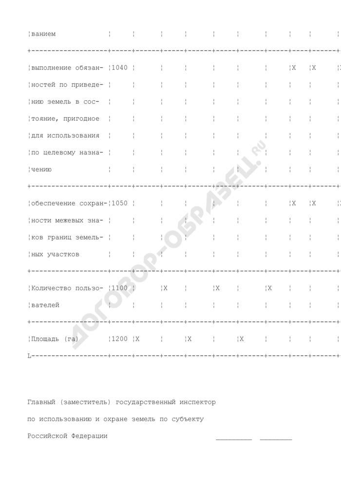 Сведения о проведении производственного земельного контроля в субъекте РФ, районе, городе. Страница 3