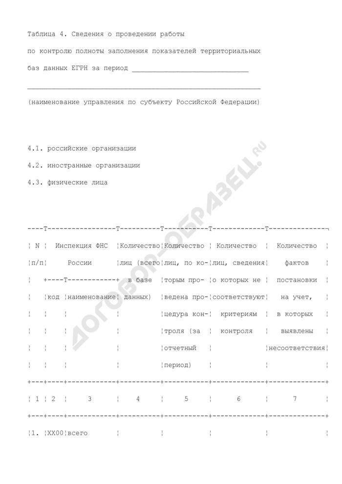 Сведения о проведении работы по контролю полноты заполнения показателей территориальных баз данных ЕГРН (российские организации, иностранные организации, физические лица). Страница 1