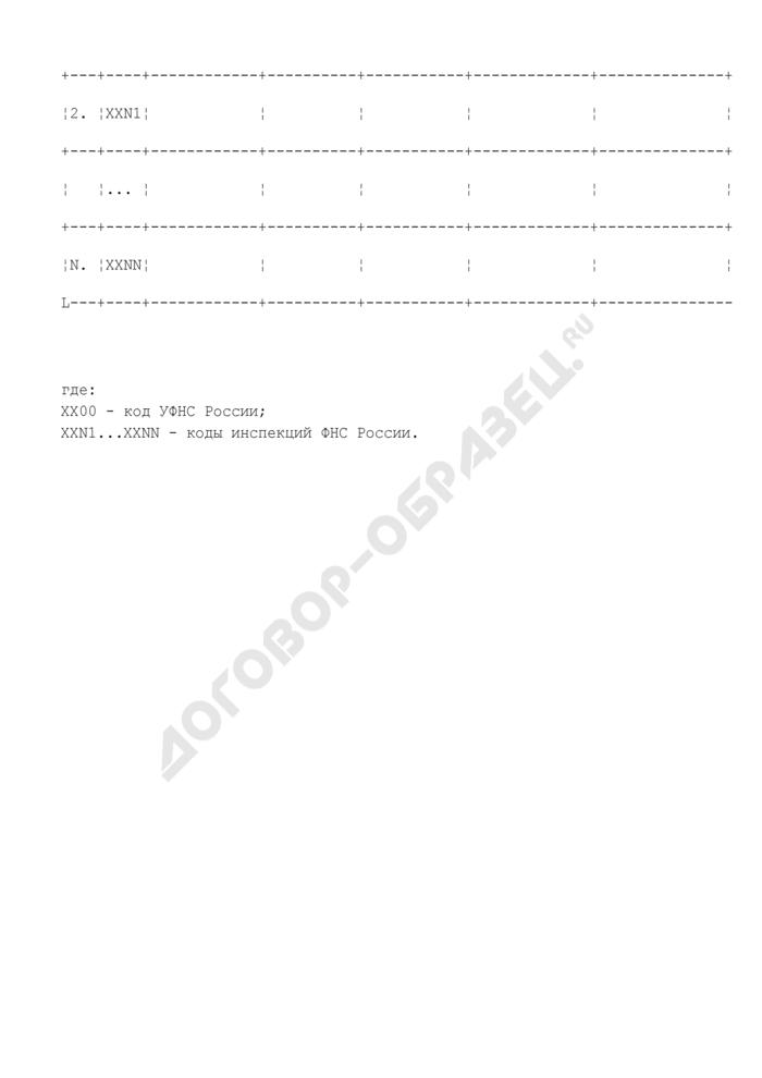 Сведения о проведении работы по контролю полноты заполнения показателей территориальных баз данных ЕГРН (российские организации, иностранные организации, физические лица). Страница 2