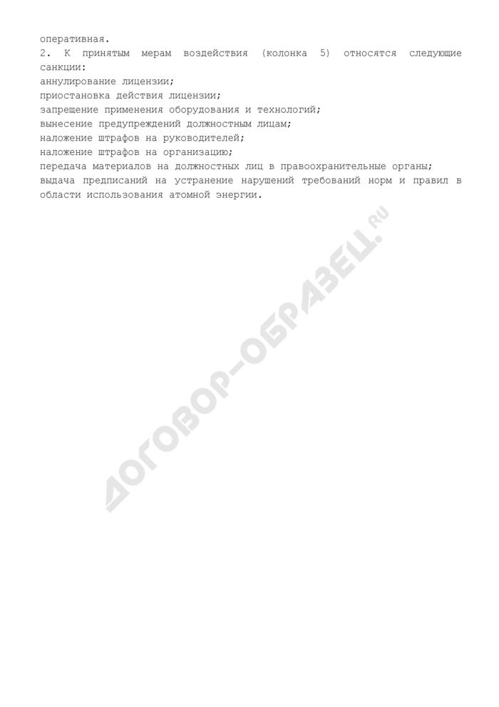 Сведения о проведенных на радиационно опасном объекте инспекциях. Форма N Ф2.7.1-ОСРБ. Страница 2