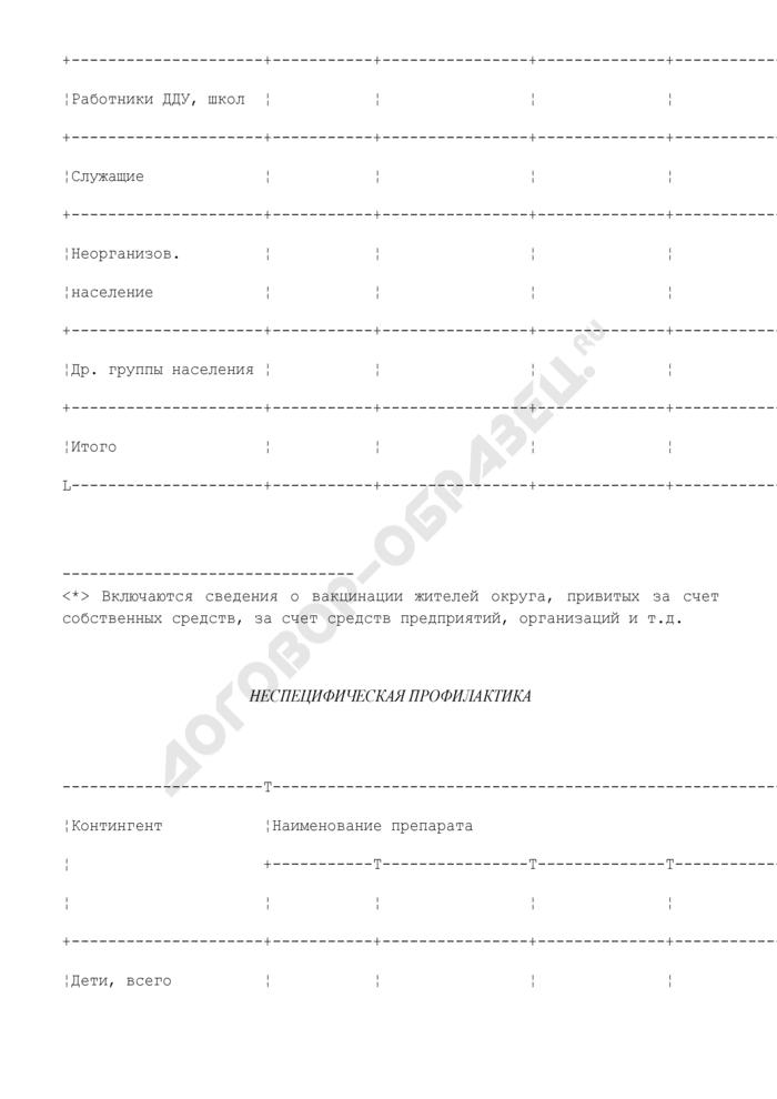 Сведения о проведении профилактики гриппа и ОРВИ среди населения округа г. Москвы. Страница 3