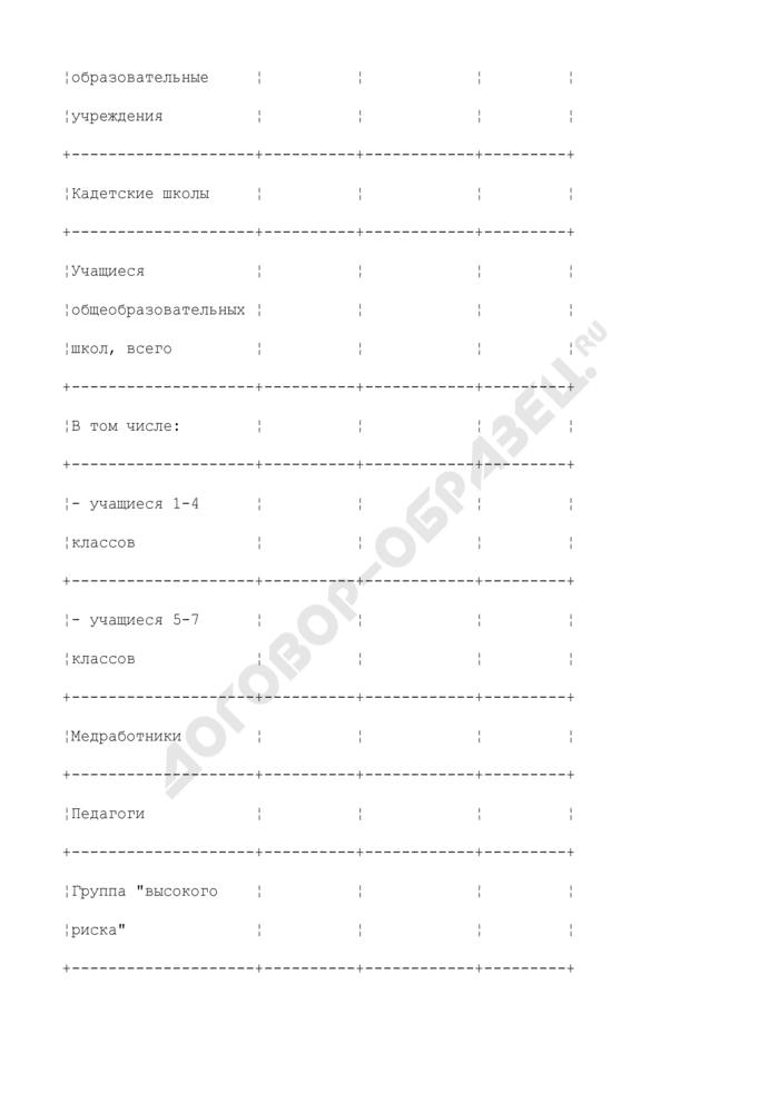 Сведения о проведенной специфической и неспецифической профилактике гриппа и ОРВИ определенным контингентам населения. Страница 2