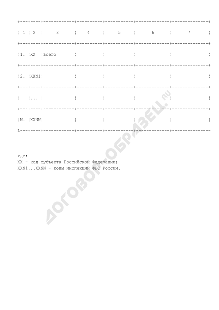 Сведения о проведении работы по контролю полноты заполнения показателей территориальных баз данных информационных ресурсов ЕГРЮЛ, ЕГРИП. Страница 3