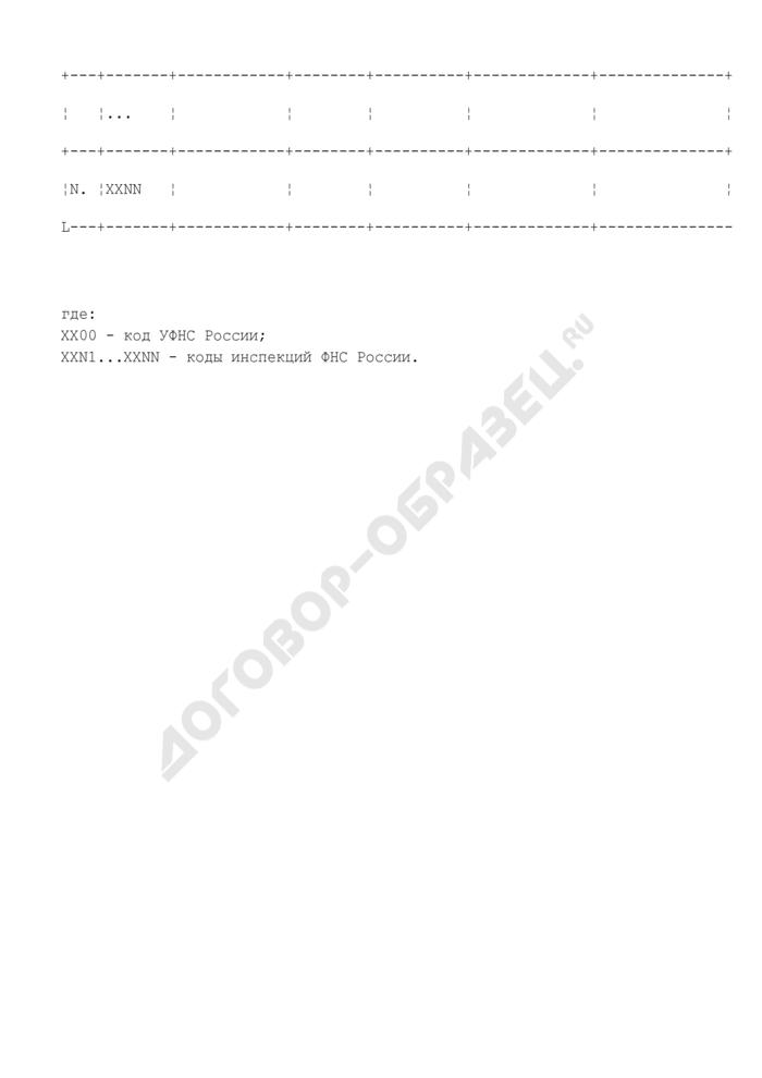 Сведения о проведении работы по контролю полноты заполнения показателей территориальных баз данных ЕГРН (российские организации, иностранные организации, физические лица) (по состоянию на 1 ноября 2008 года). Страница 2