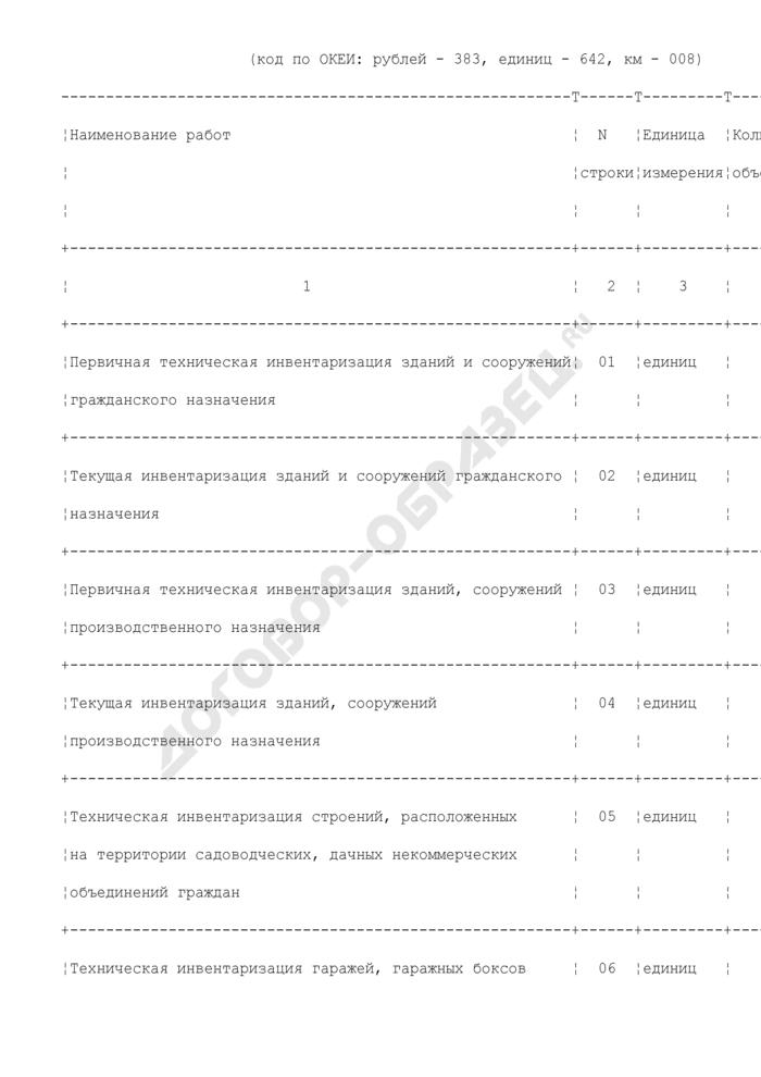 Сведения о производственно-финансовой деятельности бюро технической инвентаризации городов и районов. Форма N 1-БТИ (регион). Страница 3