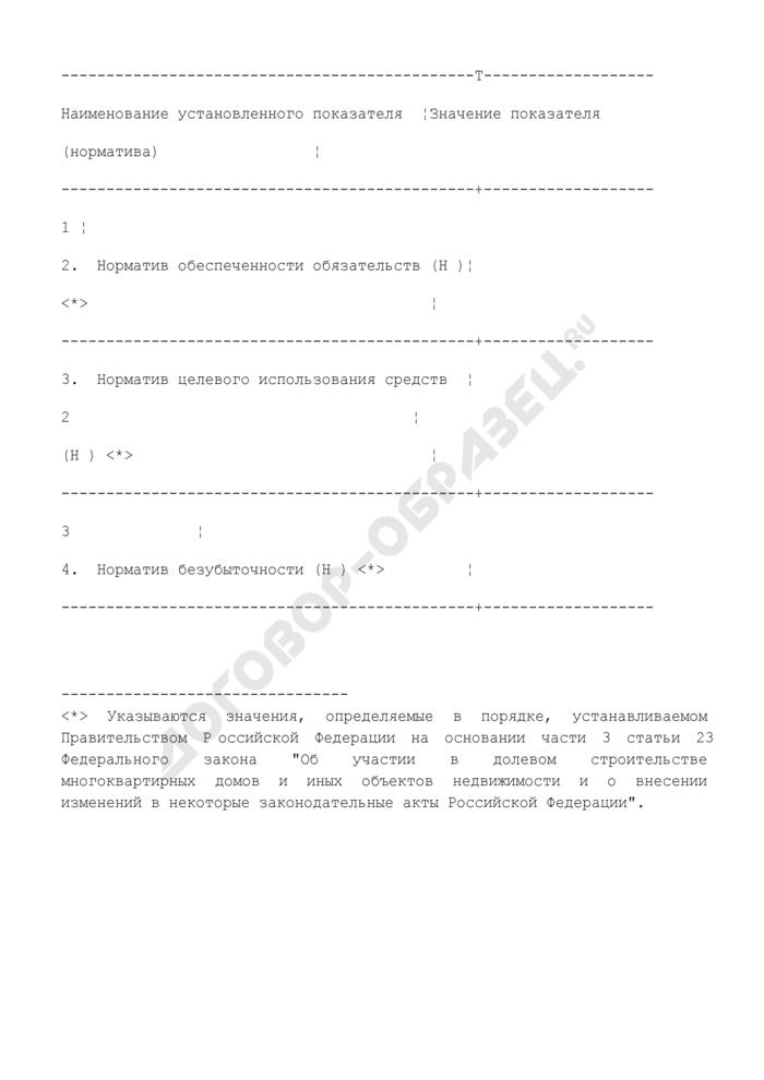 Сведения о размере собственных средств и нормативах оценки финансовой устойчивости деятельности застройщика. Страница 1
