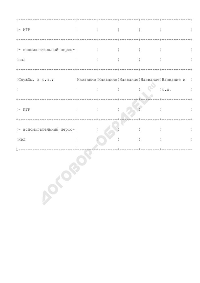 Сведения о расстановке персонала предприятия, находящегося в сфере ведения и координации Роспрома. Форма N X/2. Страница 3