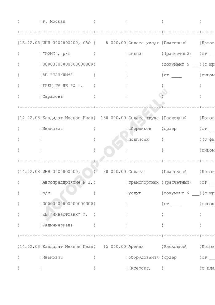 Сведения о расходовании денежных средств, находящихся на специальном избирательном счете кандидата. Форма N 4. Страница 3