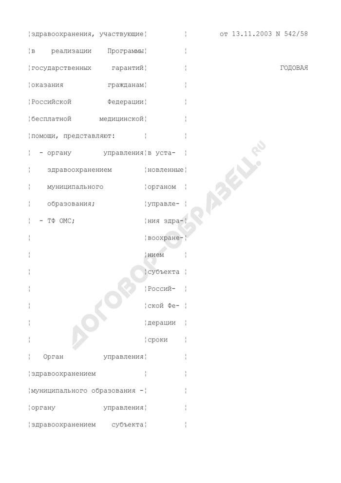 Сведения о реализации программы государственных гарантий оказания гражданам Российской Федерации бесплатной медицинской помощи. Отраслевая отчетная форма N 62 (годовая). Страница 2