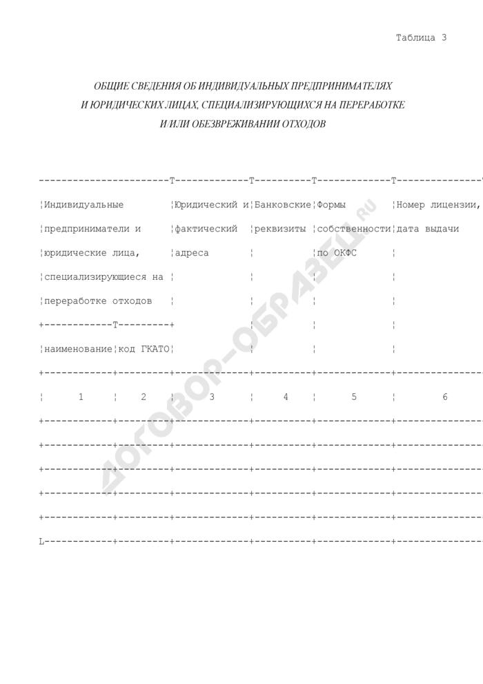 Общие сведения об индивидуальных предпринимателях и юридических лицах, специализирующихся на переработке и/или обезвреживании отходов. Страница 1