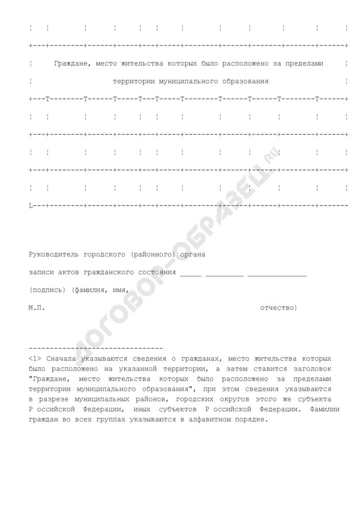 Сведения о регистрации фактов смерти граждан Российской Федерации. Форма N 1.2риур. Страница 2