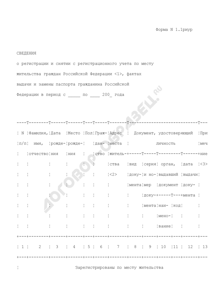 Сведения о регистрации и снятии с регистрационного учета по месту жительства граждан Российской Федерации, фактах выдачи и замены паспорта гражданина Российской Федерации. Форма N 1.1риур. Страница 1