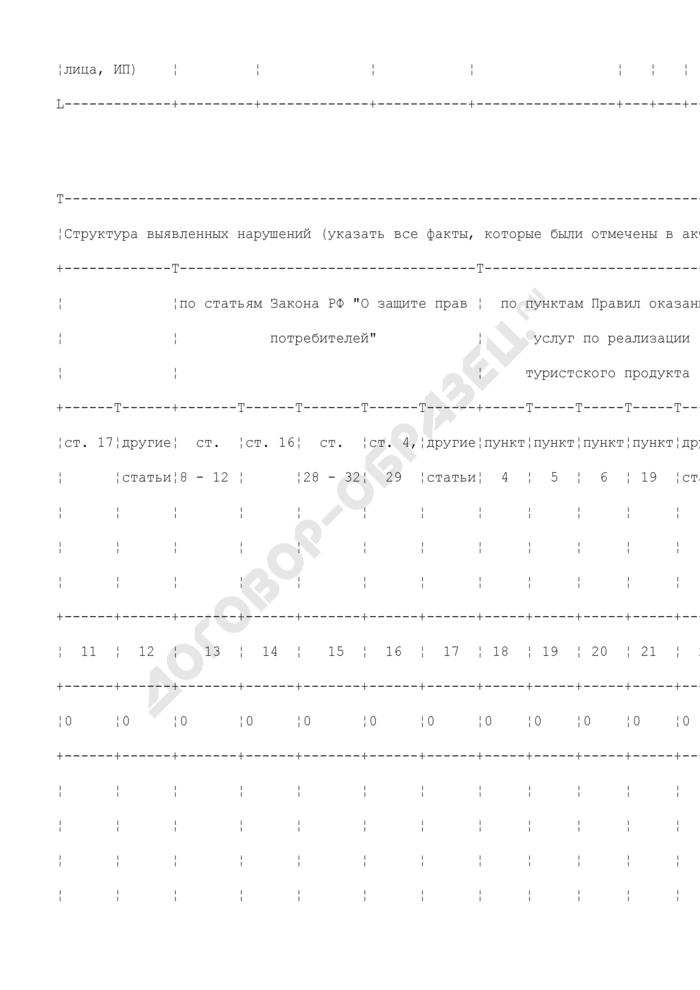 Сведения о результатах контроля за соблюдением законодательства в сфере оказания услуг по туристическому обслуживанию (письмо Роспотребнадзора от 31.08.2007 N 0100/8935-07-23). Страница 2