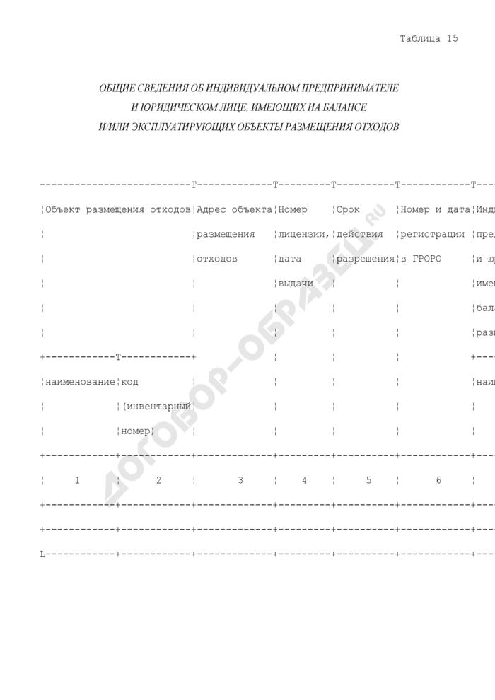 Общие сведения об индивидуальном предпринимателе и юридическом лице, имеющих на балансе и/или эксплуатирующих объекты размещения отходов. Страница 1