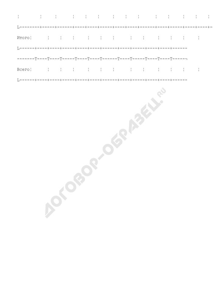 Сведения о результатах деятельности (приложение к пояснительной записке к бюджетной отчетности территориального фонда обязательного медицинского страхования). Страница 2